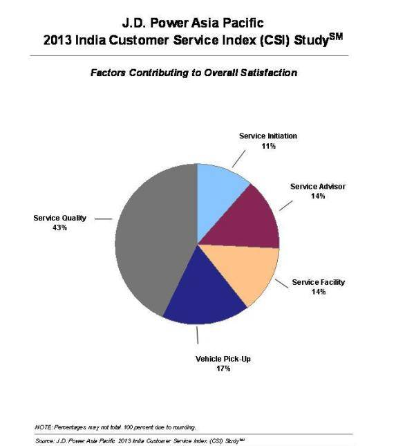 customer satisfaction on maruti suzuki Maruti suzuki, the largest car manufacturer in india, has been ranked highest in customer satisfaction in dealer service in india for the 14th consecutive year.