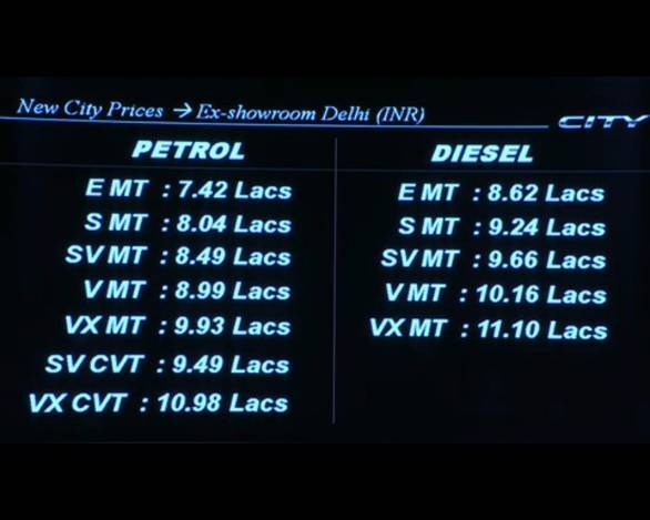 The all-new Honda City prices, ex-Delhi