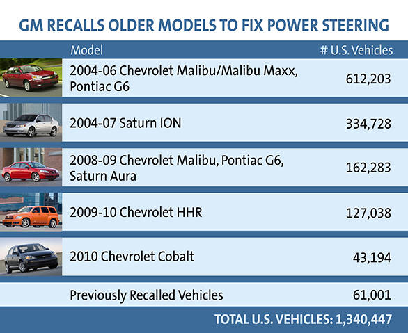 GM Recalls Older Models To Fix Power Steering