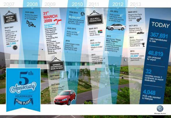 Volkswagen Pune Plant celebrates Five years of German Engineering Made in India_Infographic