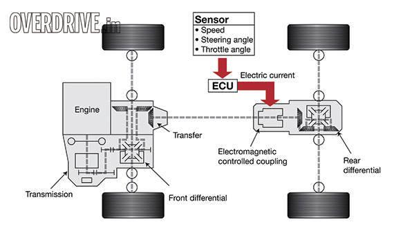 Simple tech: Four-wheel drive explained