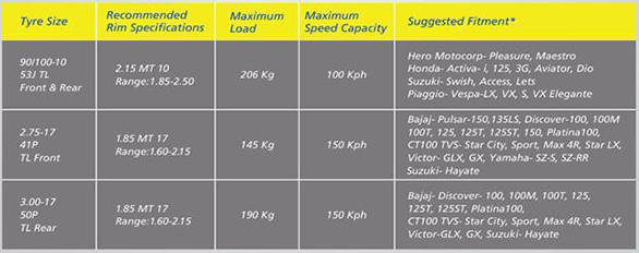 Michelin tyres in India