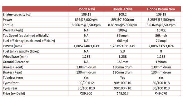 Honda Navi table