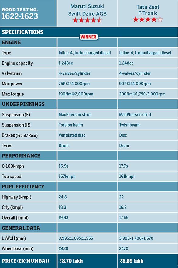 Maruti Suzuki Swift Dzire AGS vs Tata Zest F-Tronic Spechsheet