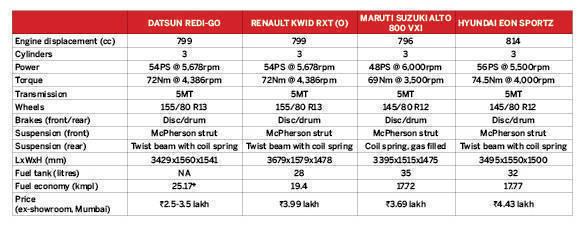 Datsun-Redi-GO-spec-comparo-table