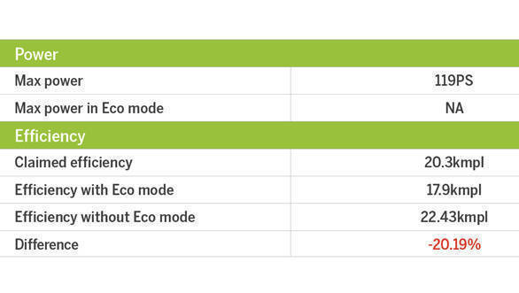 Eco mode table (1)