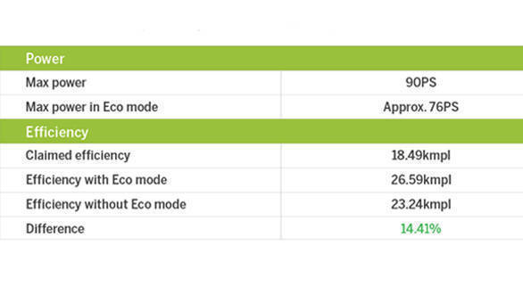 Eco mode table (5)