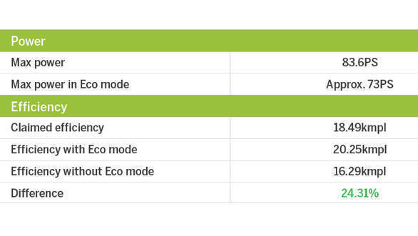 Eco mode table (7)