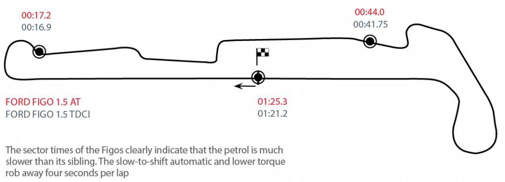 Ford Figo track layout