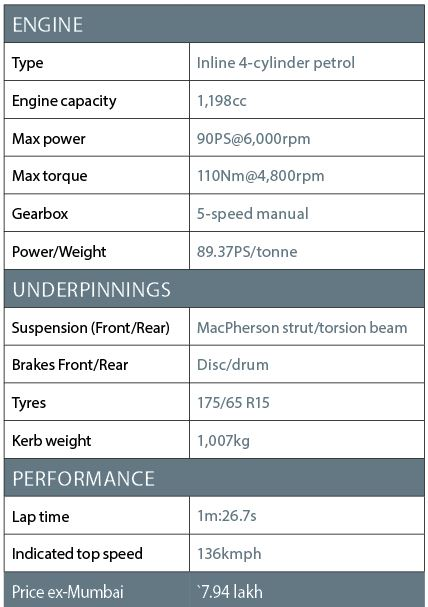 Honda Jazz petrol spec sheet