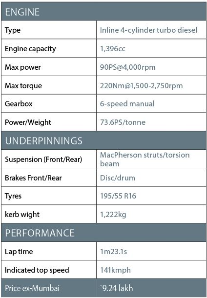 Hyundai Elite i20 diesel spec sheet