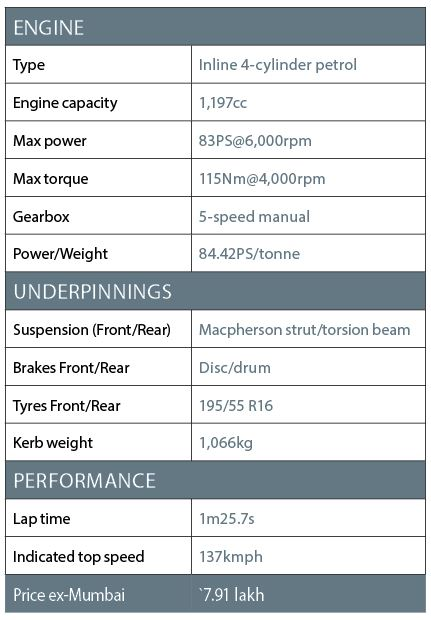 Hyundai Elite i20 petrol spec sheet