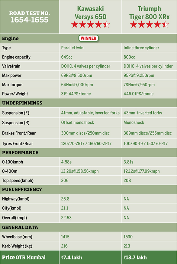 Kawasaki Versys vs Triumph Tiger 800 (12)