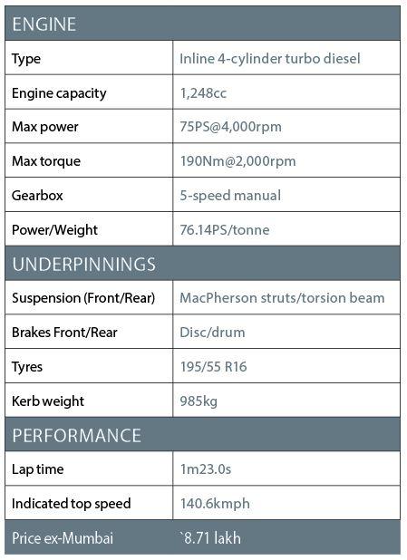 Maruti Suzuki Baleno diesel spec sheet