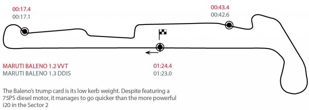 Maruti Suzuki Baleno track layout