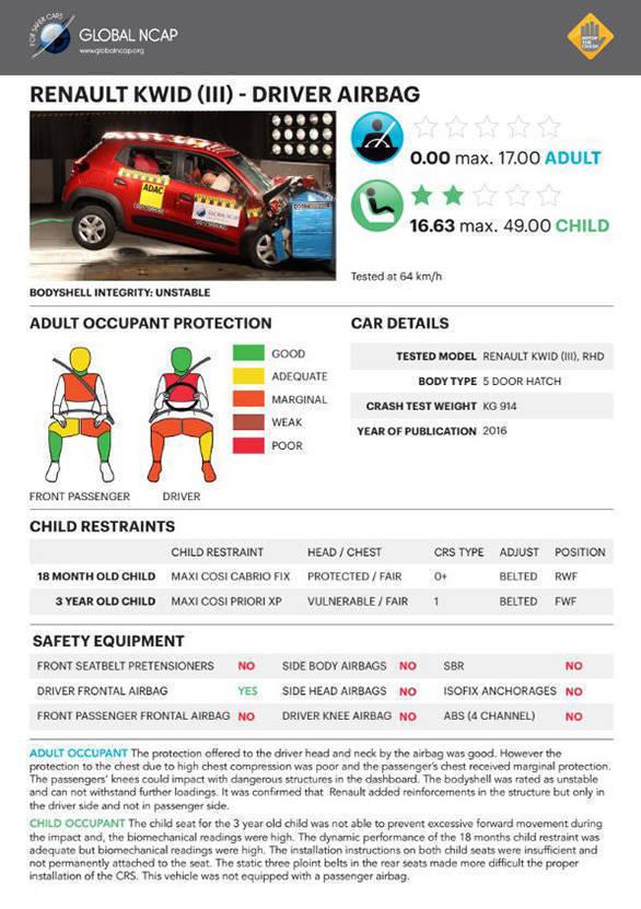 Renault Kwid NCAP test (1)