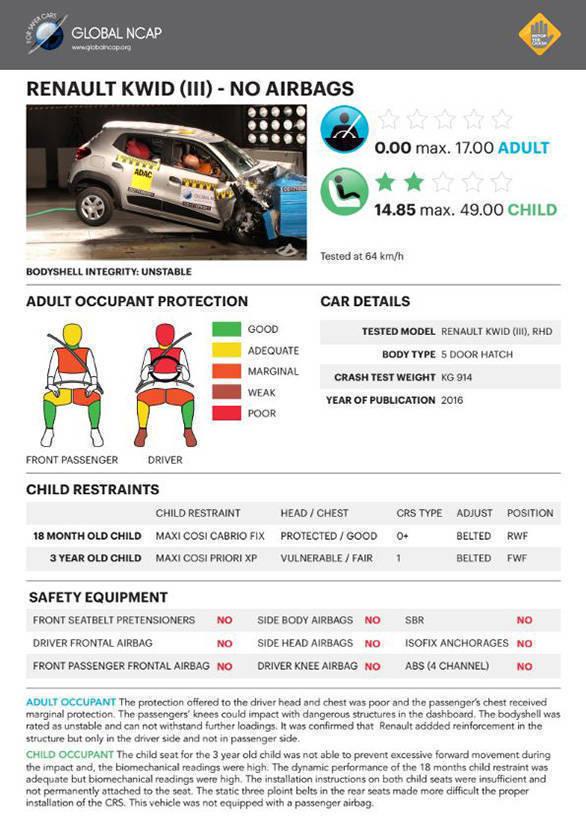Renault Kwid NCAP test (2)
