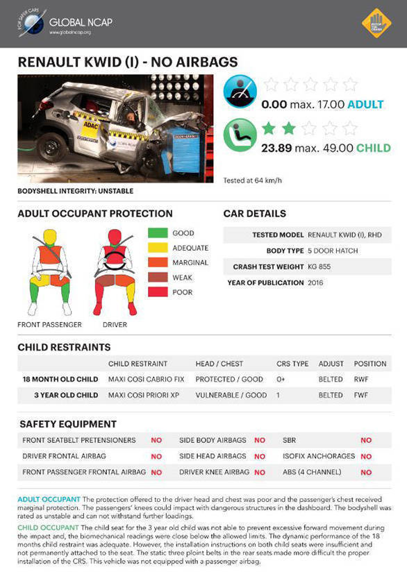 Renault Kwid NCAP test