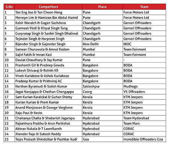 2016 RFC Competitors list_new
