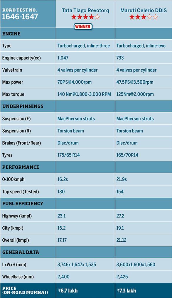 Tata Tiago revotorq vs Maruti Suzuki Celerio DDiS
