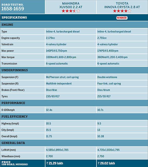 Toyota Innova Crysta AT vs Mahindra XUV500 AT (Specsheet)