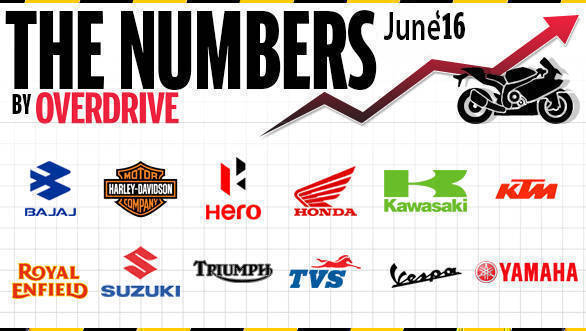 Two-wheeler sales in India for June 2016