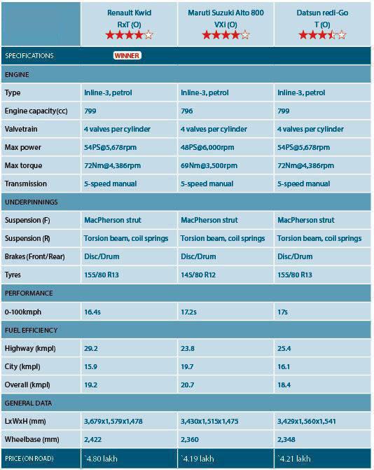 Alto 800 vs Renault Kwid vs Datsun rediGo comparo image