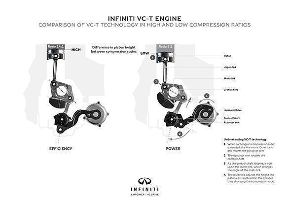 INFINITI -VC-T engine tech