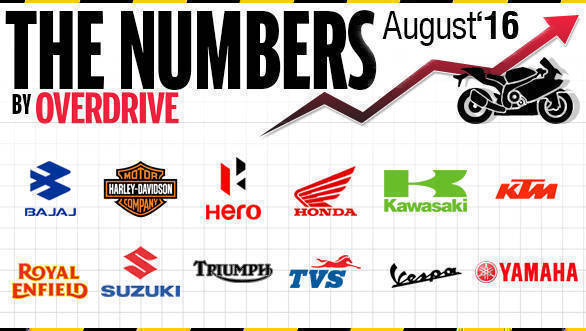 Two-wheeler sales in India for August 2016
