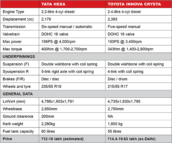 Hexa VS Crysta compare Table