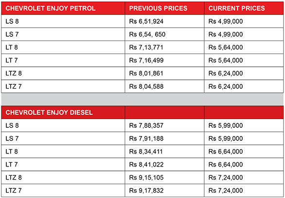 Chevrolet Enjoy Range Now Starts At Rs 4 99 Lakh In India Overdrive