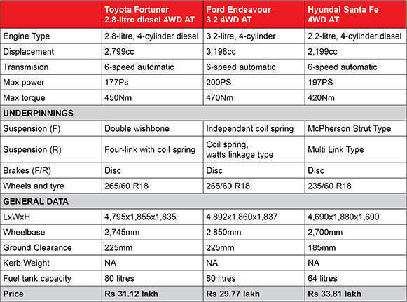 New Toyota Fortuner Spec comparo Table
