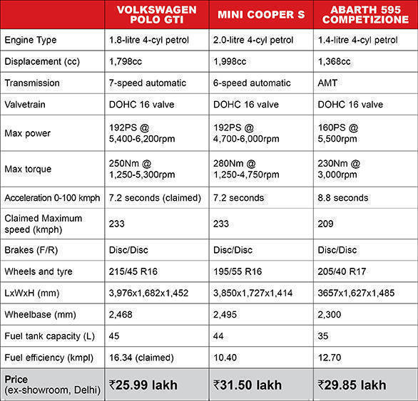 Spec Comparo Polo GTi Mini Cooper S Abarth Table_Revised