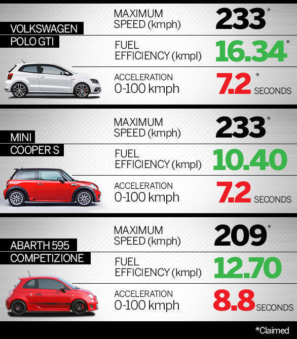 Spec Comparo Polo GTi Mini Cooper S Abarth infographic Revised