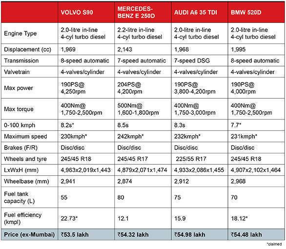 Volvo S90 vs Mercedes-Benz E-Class vs Audi A6 Table New