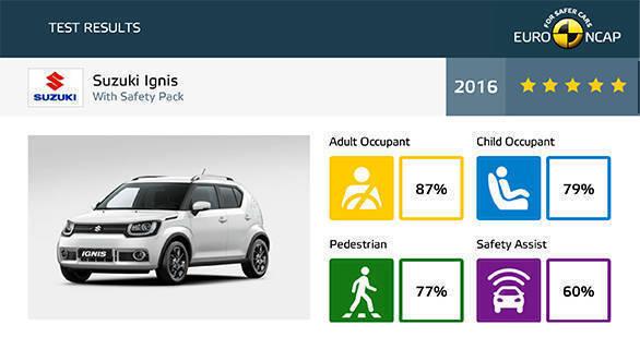 Suzuki NCAP 5-star Assessment details