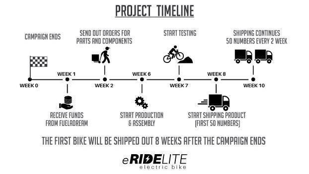 Project time line for eRideLite