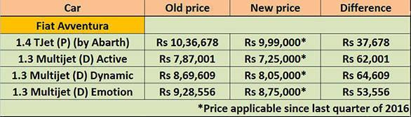 Fiat Avventura 2017 prices table
