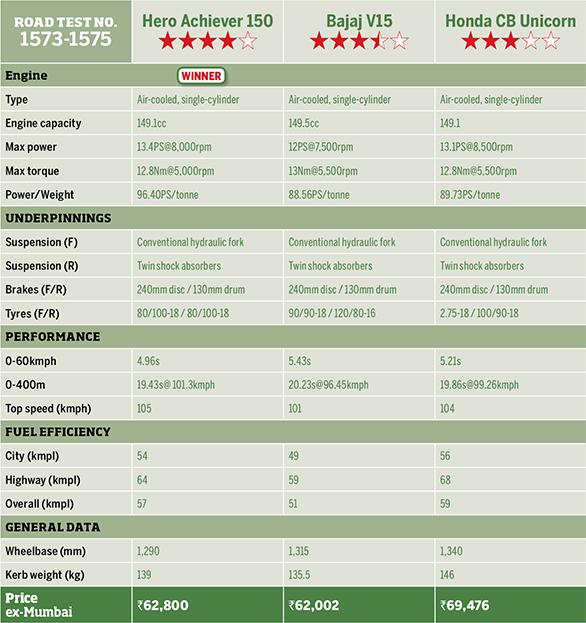 Hero Achiever 150 vs Bajaj V15 vs Honda CB Unicorn - Specbox