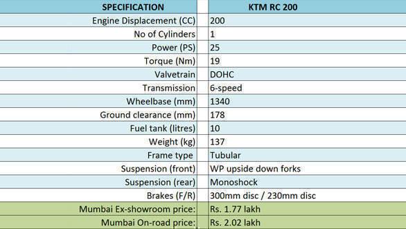 KTMRC200