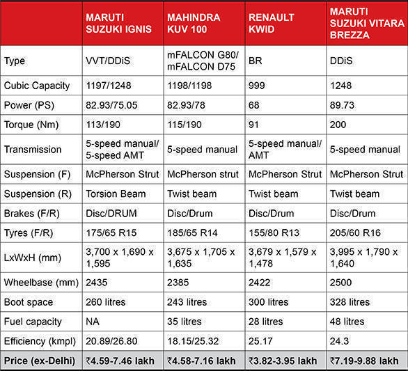 Maruti Suzuki Ignis Spec comparo table