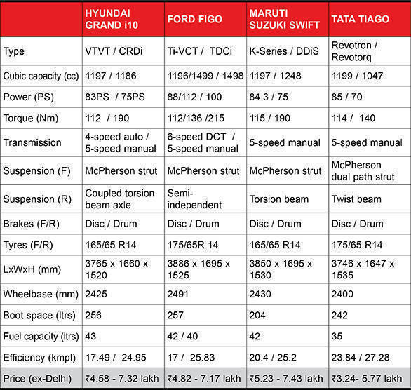 Hyundai Grand i10 Spec comparo table