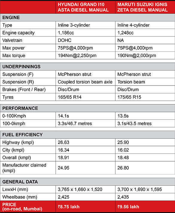 Ignis vs Grand i10 spec comparo table