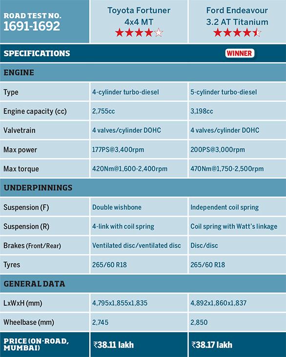 Toyota Fortuner vs Ford Endeavour Kaza Drive Comparo Specbox