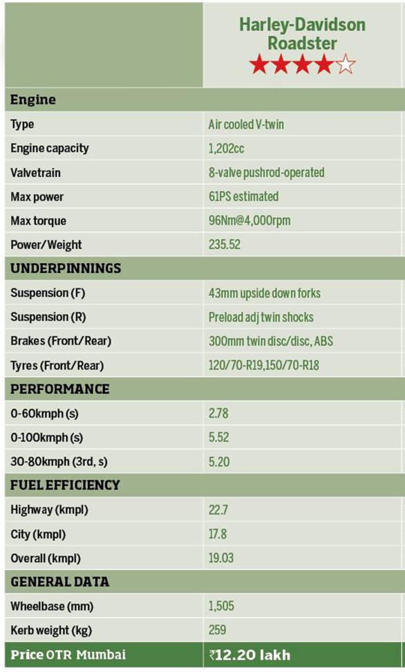 Harley Davidson Roadster Detailed Table