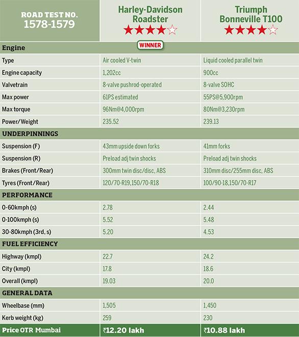 Harley-Davidson Roadster vs Triumph Bonneville T100 (Specbox)