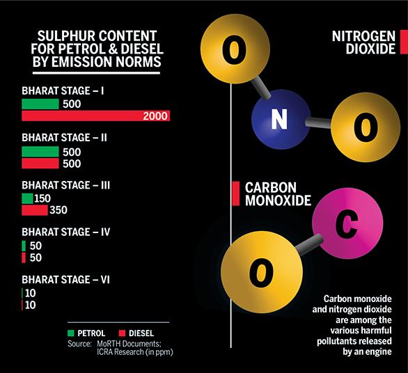 Motoring News Infographic