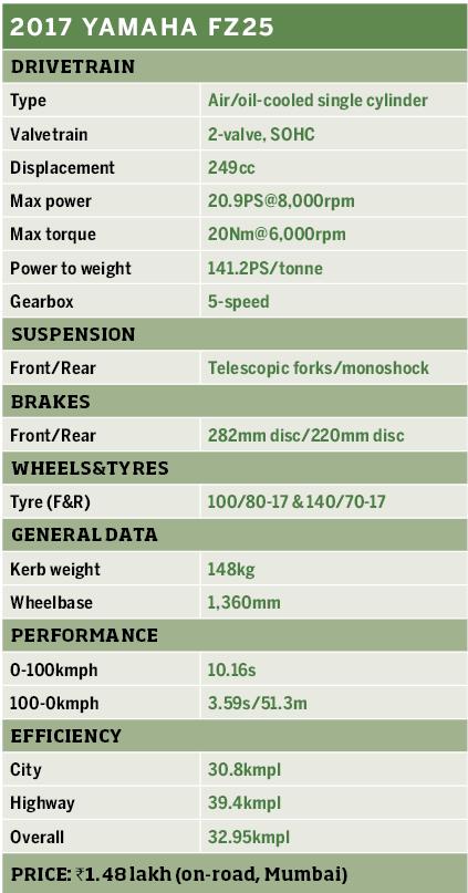 Yamaha FZ-25 Table