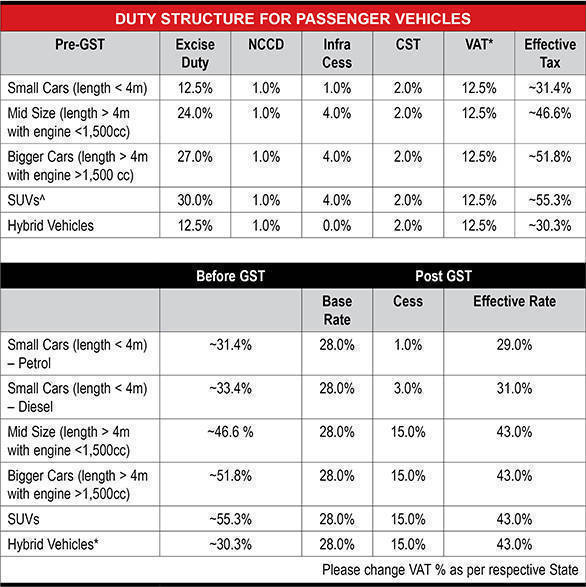 Duty Structure for Passenger Vehicles