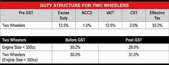 Duty Structure for Two Wheelers